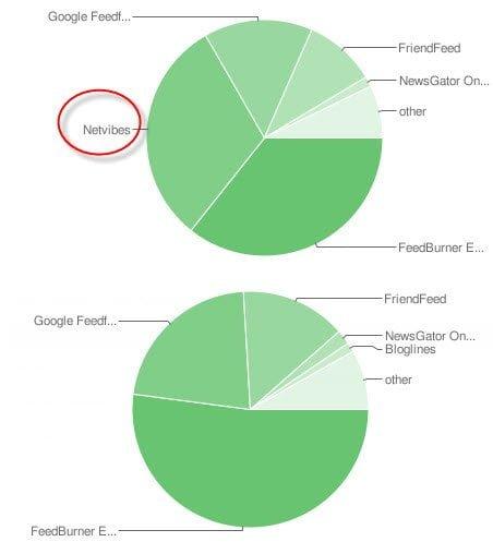 Feedburner Subscriber Graph