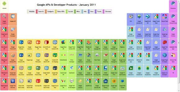 Google Product API Periodic Table
