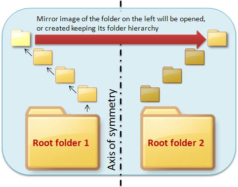 Mirror Folders