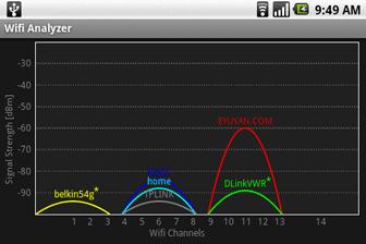 Wifi Analyzer Graph